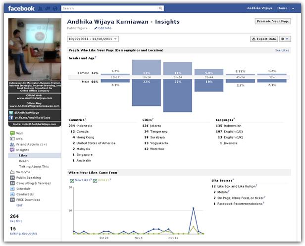 Facebook Page - Andhika Wijaya